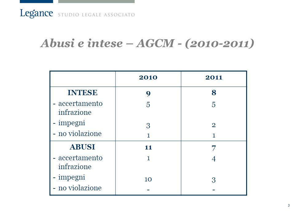 3 20102011 INTESE -accertamento infrazione -impegni -no violazione 95319531 85218521 ABUSI -accertamento infrazione -impegni -no violazione 11 1 10 - 743-743- Abusi e intese – AGCM - (2010-2011)
