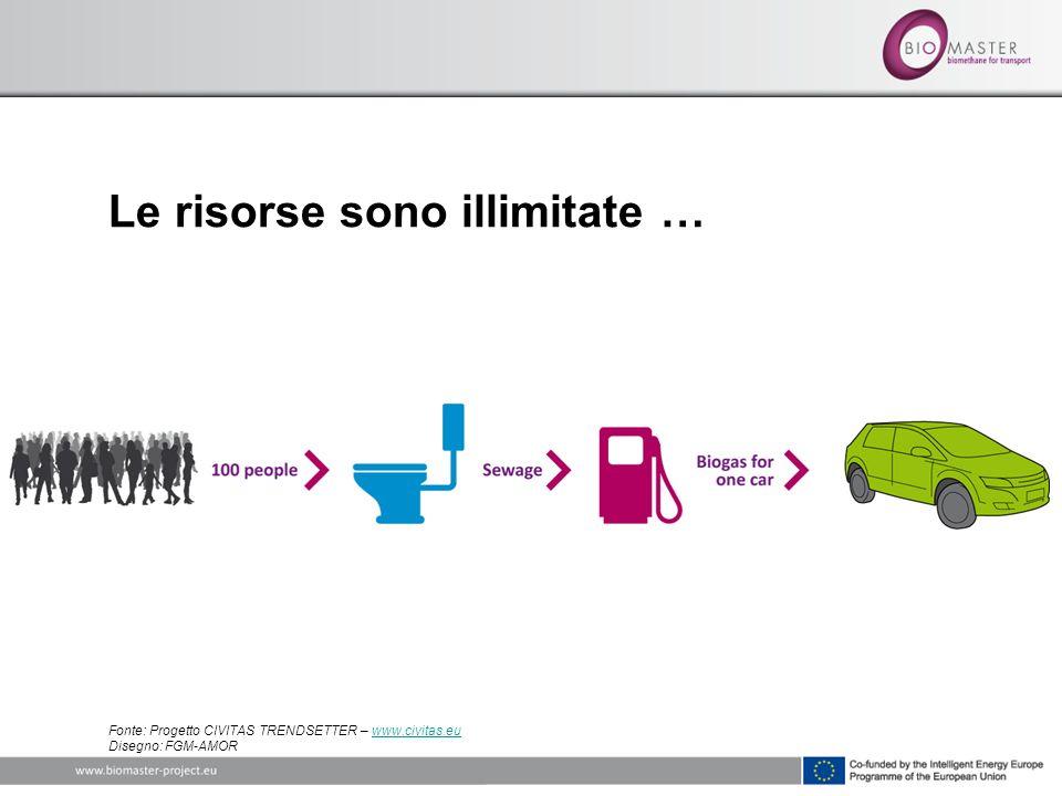 Le risorse sono illimitate … Fonte: Progetto CIVITAS TRENDSETTER – www.civitas.eu Disegno: FGM-AMORwww.civitas.eu
