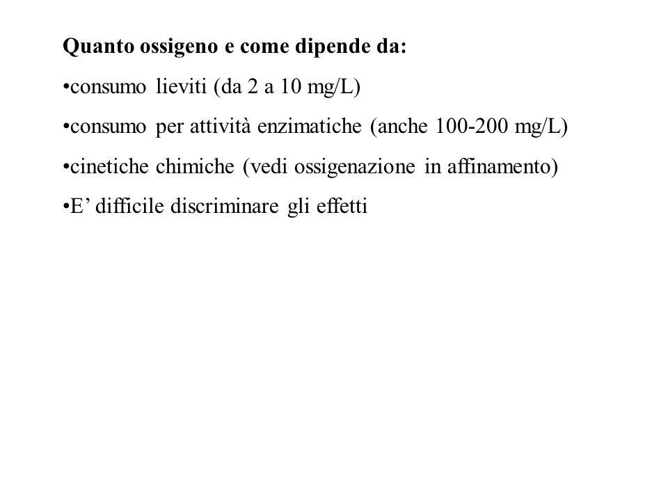 Quanto ossigeno e come dipende da: consumo lieviti (da 2 a 10 mg/L) consumo per attività enzimatiche (anche 100-200 mg/L) cinetiche chimiche (vedi oss