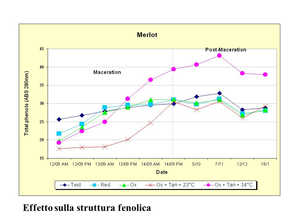 Effetto sulla struttura fenolica