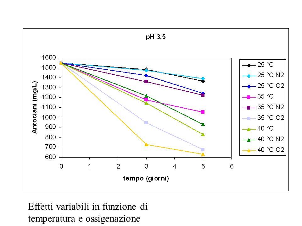 Effetti variabili in funzione di temperatura e ossigenazione