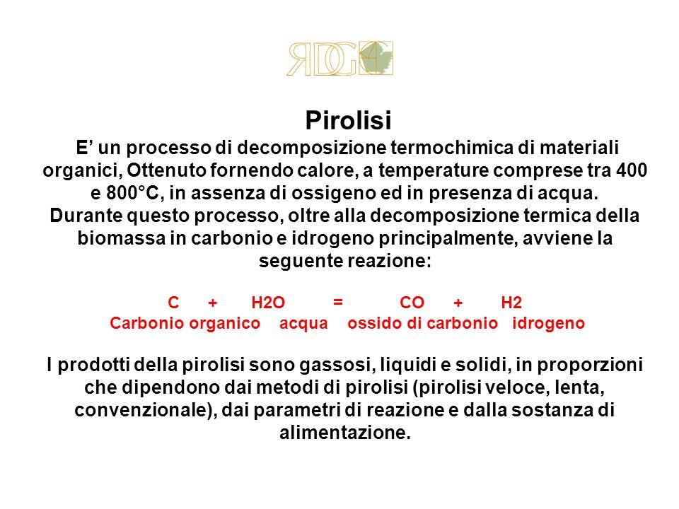Pirolisi E un processo di decomposizione termochimica di materiali organici, Ottenuto fornendo calore, a temperature comprese tra 400 e 800°C, in asse