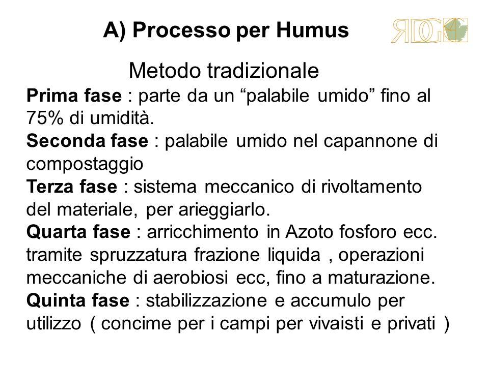 A) Processo per Humus Metodo tradizionale Prima fase : parte da un palabile umido fino al 75% di umidità. Seconda fase : palabile umido nel capannone