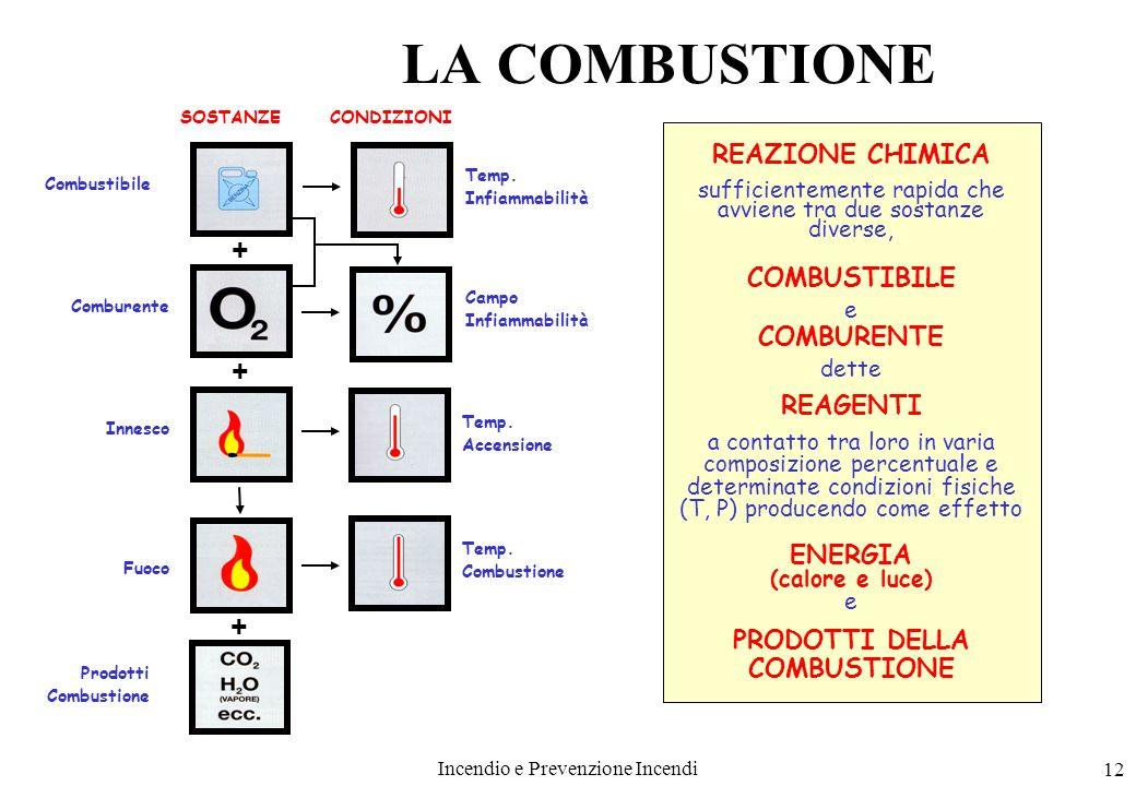 Incendio e Prevenzione Incendi 12 LA COMBUSTIONE REAZIONE CHIMICA sufficientemente rapida che avviene tra due sostanze diverse, COMBUSTIBILE e COMBURE