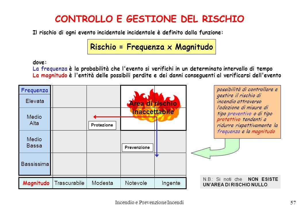 Incendio e Prevenzione Incendi 57 CONTROLLO E GESTIONE DEL RISCHIO Il rischio di ogni evento incidentale incidentale è definito dalla funzione: Rischi