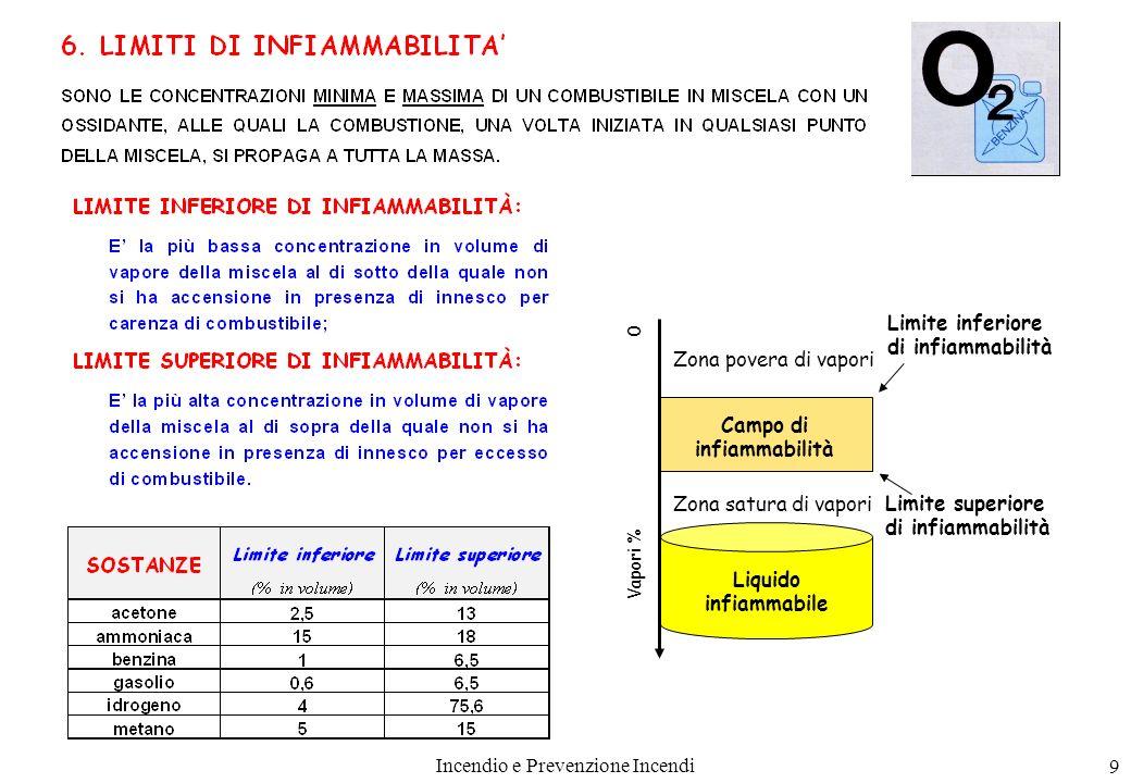 9 0 Vapori % Campo di infiammabilità Limite inferiore di infiammabilità Limite superiore di infiammabilità Zona povera di vapori Zona satura di vapori