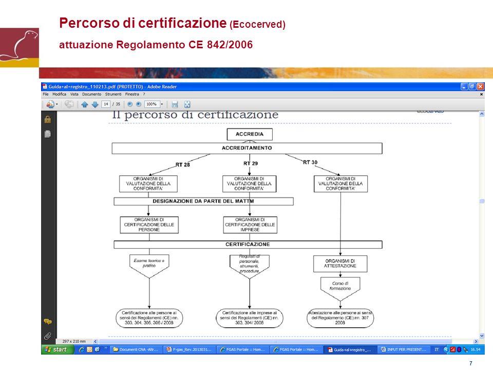 7 Percorso di certificazione (Ecocerved) attuazione Regolamento CE 842/2006