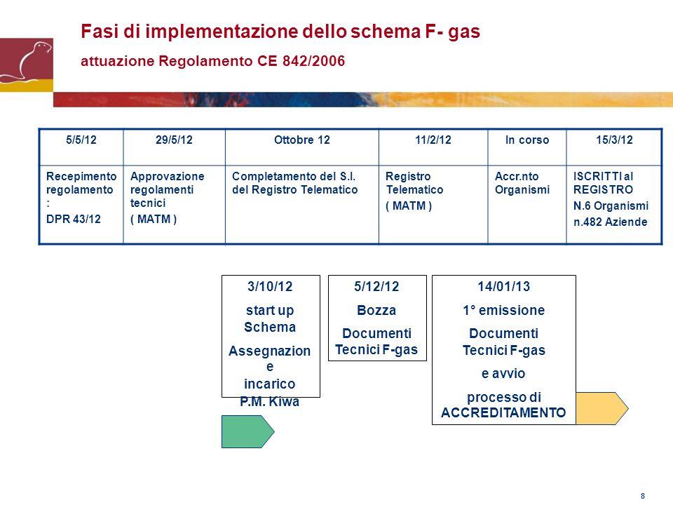 8 Fasi di implementazione dello schema F- gas attuazione Regolamento CE 842/2006 5/5/1229/5/12Ottobre 1211/2/12In corso15/3/12 Recepimento regolamento
