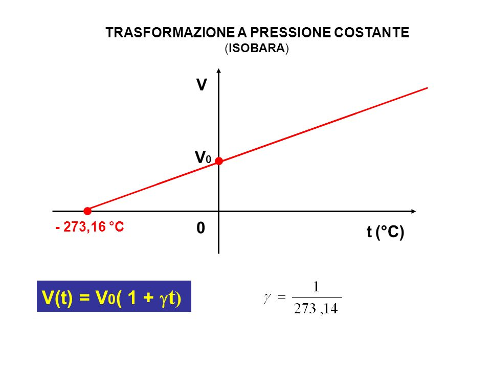 V t (°C) 0 - 273,16 °C V0V0 V(t) = V 0 ( 1 + t ) TRASFORMAZIONE A PRESSIONE COSTANTE (ISOBARA)