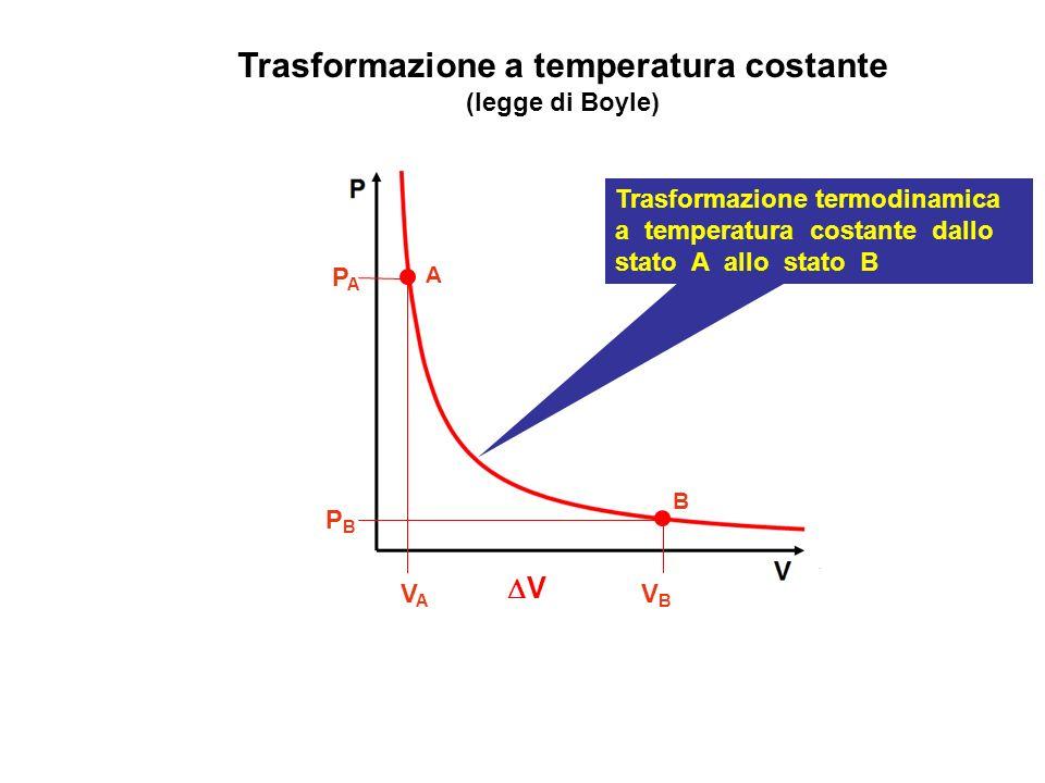 Trasformazione a temperatura costante (legge di Boyle) A VAVA V B V B PAPA PBPB Trasformazione termodinamica a temperatura costante dallo stato A allo