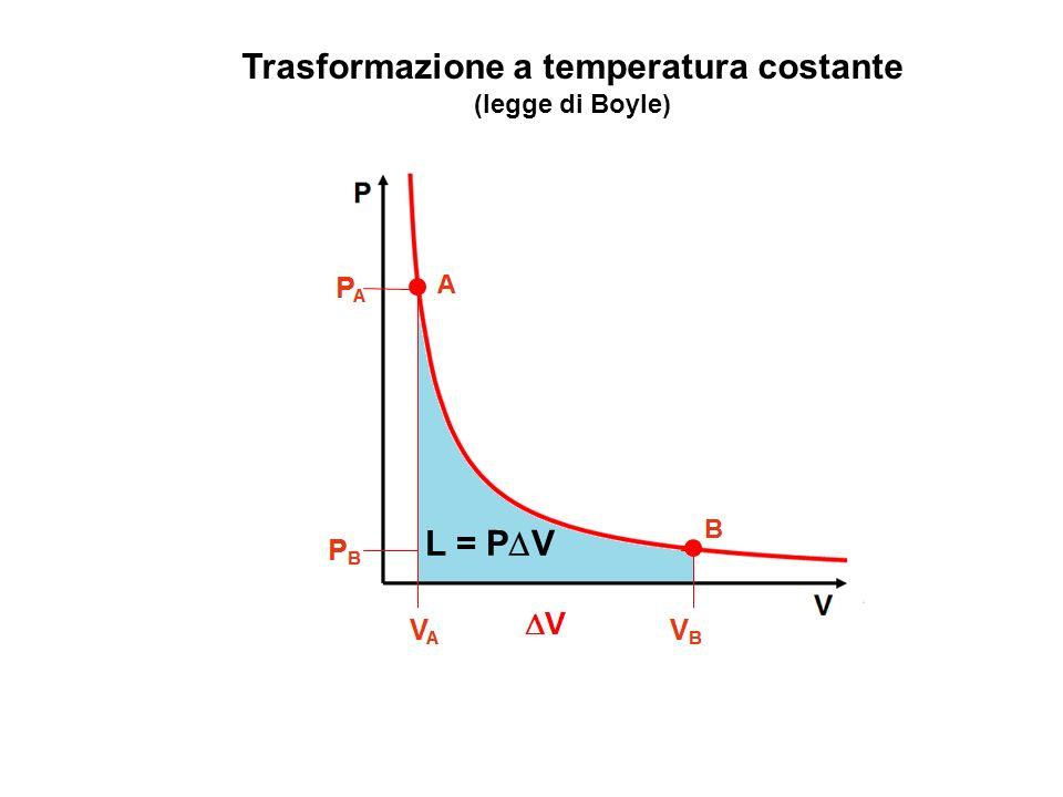 Trasformazione a temperatura costante (legge di Boyle) A VAVA V B V B PAPA PBPB L = P V