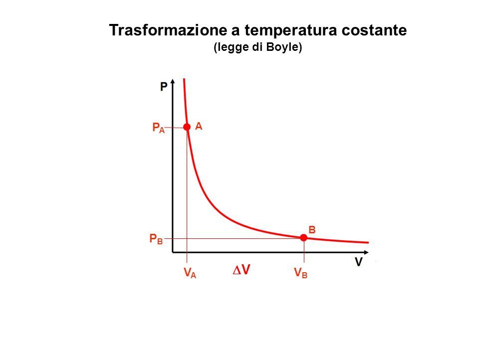 Trasformazione a temperatura costante (legge di Boyle) A VAVA V B V B PAPA PBPB