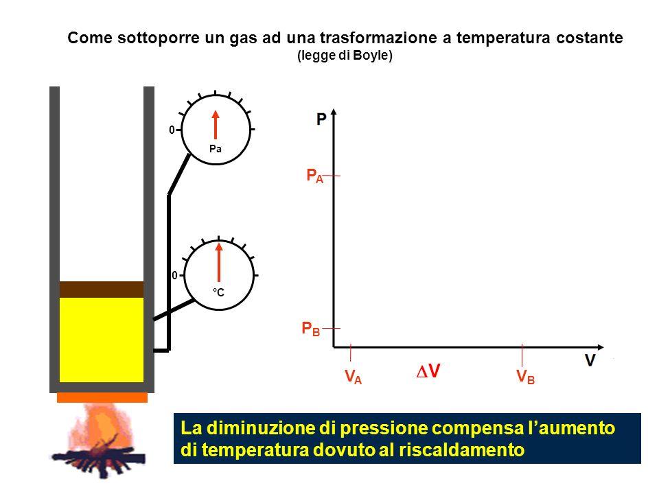 V A VAVA PAPA B PBPB 0 0 °C Come sottoporre un gas ad una trasformazione a temperatura costante (legge di Boyle) Pa La diminuzione di pressione compen