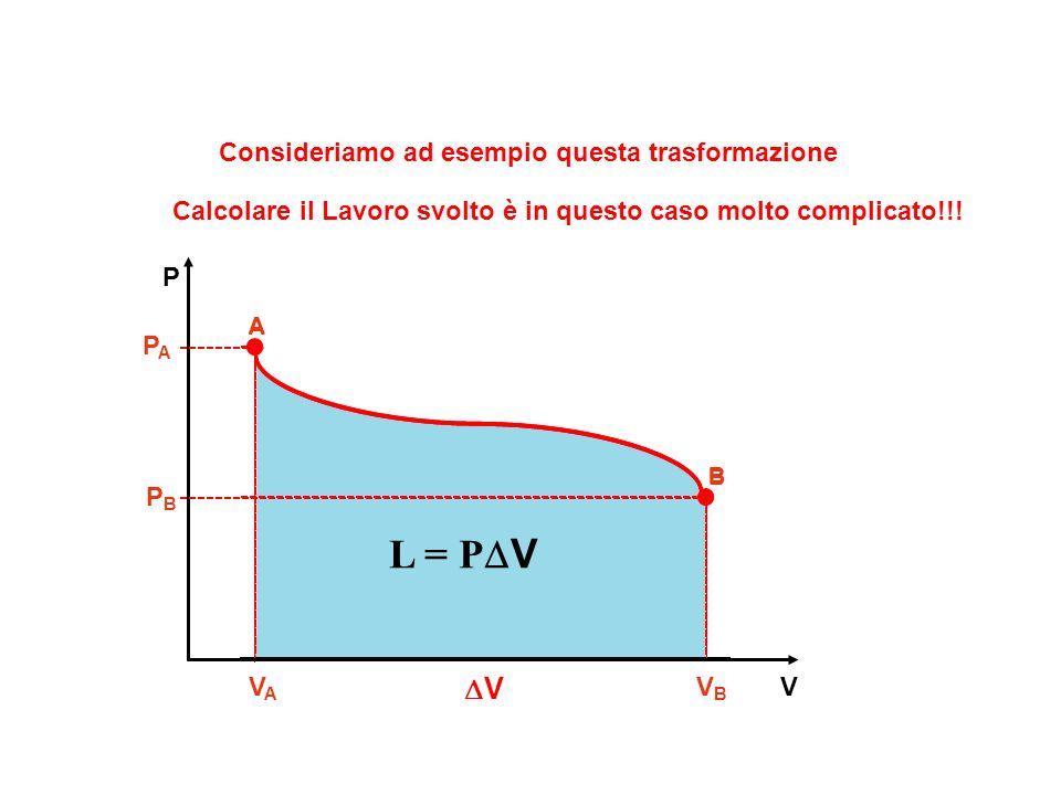 V P A VAVA V B V Consideriamo ad esempio questa trasformazione B PAPA PBPB Calcolare il Lavoro svolto è in questo caso molto complicato!!! L = P V