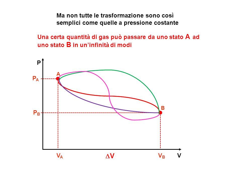 V P A VAVA V B V Ma non tutte le trasformazione sono così semplici come quelle a pressione costante Una certa quantità di gas può passare da uno stato