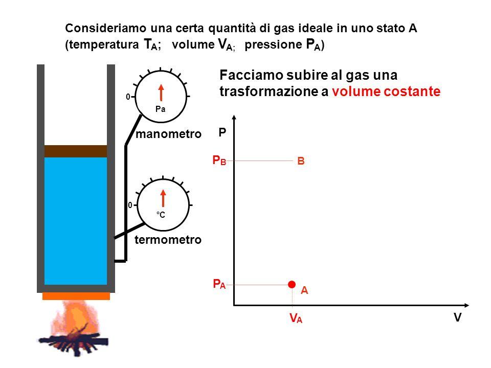 manometro termometro V P 0 0 °C A VAVA PAPA Consideriamo una certa quantità di gas ideale in uno stato A (temperatura T A ; volume V A ; pressione P A