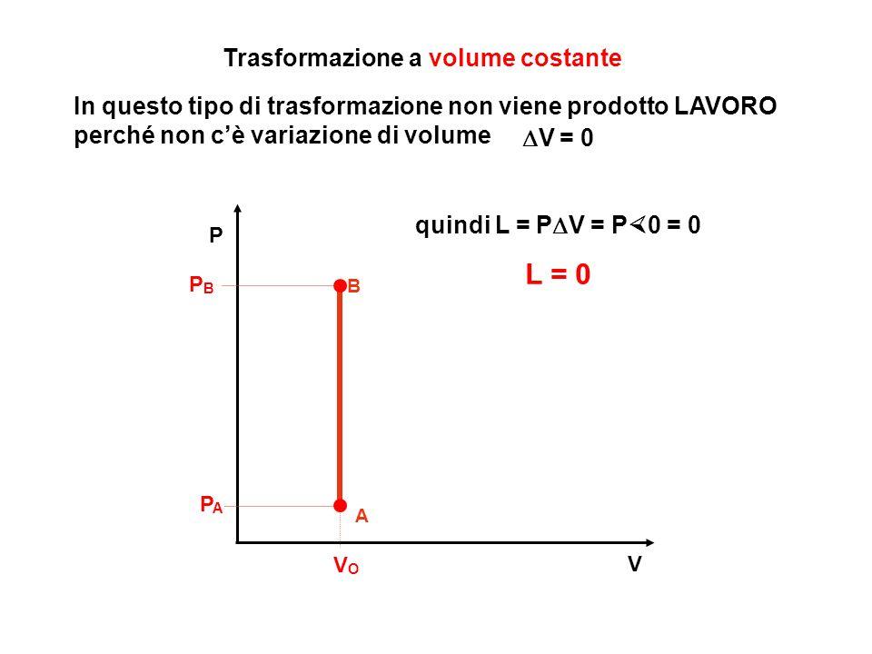V P A VOVO PAPA Trasformazione a volume costante B PBPB In questo tipo di trasformazione non viene prodotto LAVORO perché non cè variazione di volume