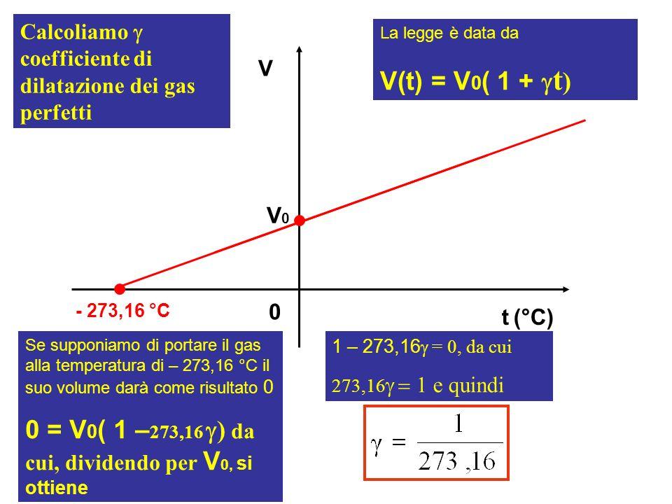 V t (°C) 0 - 273,16 °C La legge è data da V(t) = V 0 ( 1 + t ) Calcoliamo coefficiente di dilatazione dei gas perfetti V0V0 Se supponiamo di portare i
