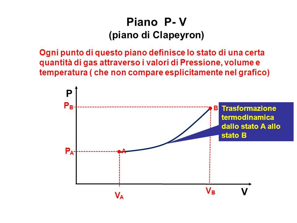 Piano P- V (piano di Clapeyron) V P Ogni punto di questo piano definisce lo stato di una certa quantità di gas attraverso i valori di Pressione, volum
