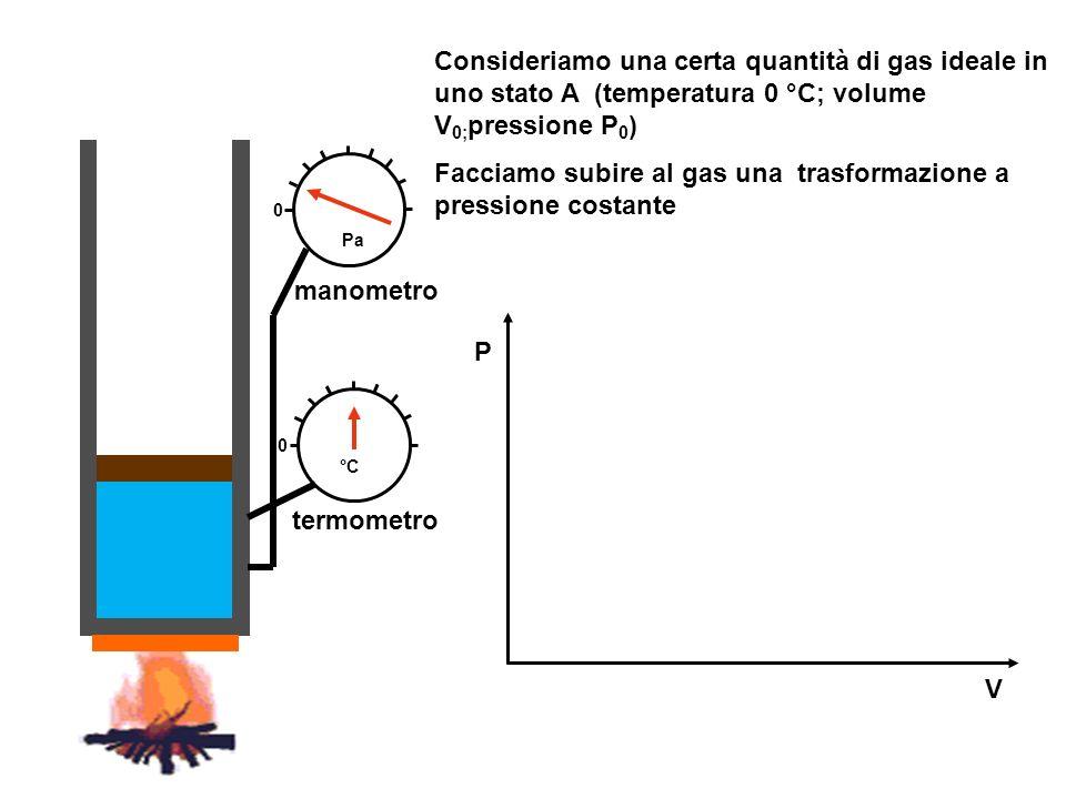 manometro termometro V P Consideriamo una certa quantità di gas ideale in uno stato A (temperatura 0 °C; volume V 0; pressione P 0 ) Facciamo subire a