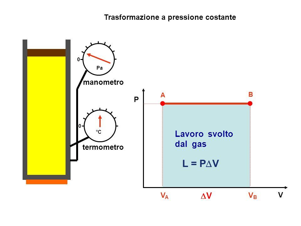 manometro termometro V P Trasformazione a pressione costante A 0 0 Pa B °C VAVA VBVB Lavoro svolto dal gas L = P V V
