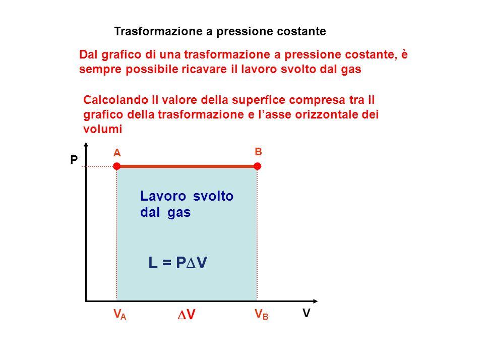 V P Dal grafico di una trasformazione a pressione costante, è sempre possibile ricavare il lavoro svolto dal gas A B VAVA VBVB Lavoro svolto dal gas L