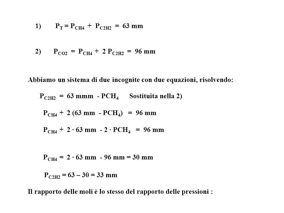 2) P CO2 = P CH4 + 2 P C2H2 = 96 mm 1) P T = P CH4 + P C2H2 = 63 mm Abbiamo un sistema di due incognite con due equazioni, risolvendo: P C2H2 = 63 mmm - PCH 4 Sostituita nella 2) P CH4 + 2 (63 mm - PCH 4 ) = 96 mm P CH4 + 2 · 63 mm - 2 · PCH 4 = 96 mm P CH4 = 2 · 63 mm - 96 mm = 30 mm P C2H2 = 63 – 30 = 33 mm Il rapporto delle moli è lo stesso del rapporto delle pressioni :