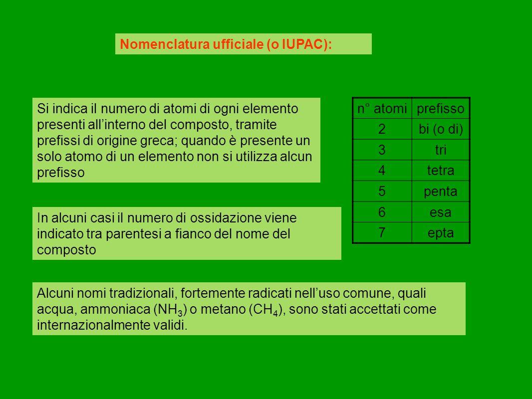 Nomenclatura ufficiale (o IUPAC): Si indica il numero di atomi di ogni elemento presenti allinterno del composto, tramite prefissi di origine greca; quando è presente un solo atomo di un elemento non si utilizza alcun prefisso n° atomiprefisso 2bi (o di) 3tri 4tetra 5penta 6esa 7epta In alcuni casi il numero di ossidazione viene indicato tra parentesi a fianco del nome del composto Alcuni nomi tradizionali, fortemente radicati nelluso comune, quali acqua, ammoniaca (NH 3 ) o metano (CH 4 ), sono stati accettati come internazionalmente validi.