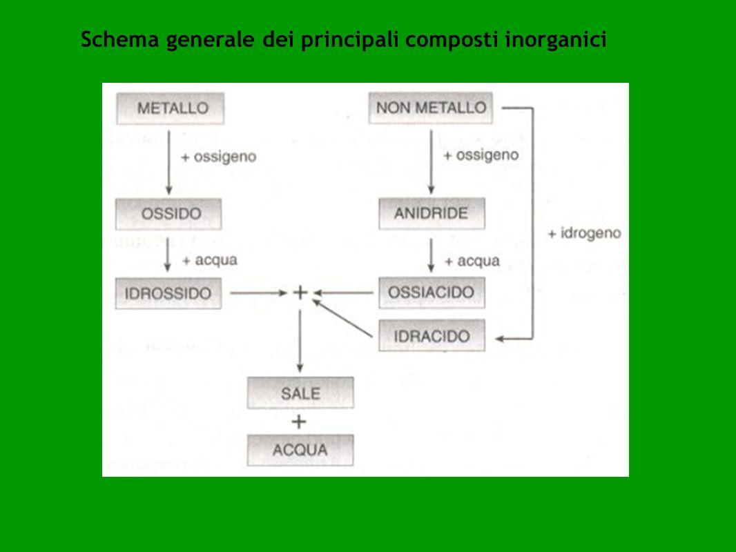 Schema generale dei principali composti inorganici