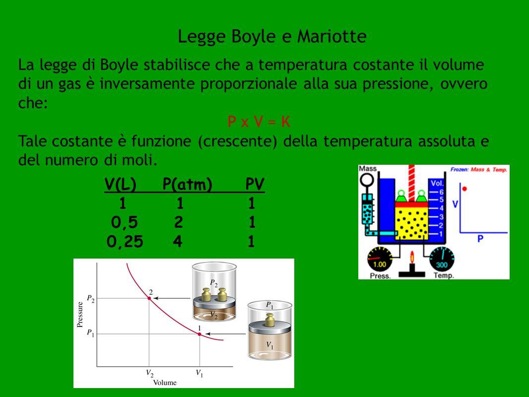 La legge di Boyle stabilisce che a temperatura costante il volume di un gas è inversamente proporzionale alla sua pressione, ovvero che: P x V = K Tale costante è funzione (crescente) della temperatura assoluta e del numero di moli.