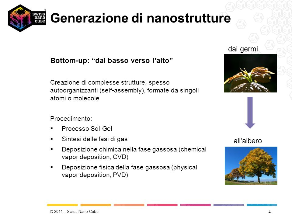 © 2011 - Swiss Nano-Cube Generazione di nanostrutture 4 dai germi all'albero Bottom-up: dal basso verso l'alto Creazione di complesse strutture, spess