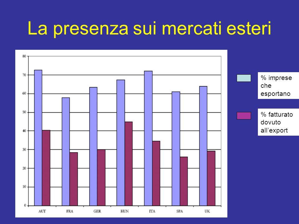 La presenza sui mercati esteri % imprese che esportano % fatturato dovuto allexport