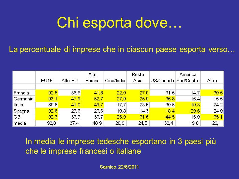 Chi esporta dove… La percentuale di imprese che in ciascun paese esporta verso… In media le imprese tedesche esportano in 3 paesi più che le imprese f