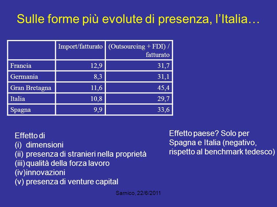 Sulle forme più evolute di presenza, lItalia… Import/fatturato(Outsourcing + FDI) / fatturato Francia12,931,7 Germania8,331,1 Gran Bretagna11,645,4 It