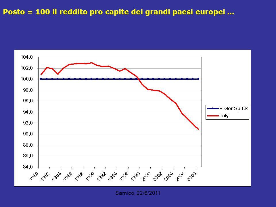 Sarnico, 22/6/2011 Posto = 100 il reddito pro capite dei grandi paesi europei …