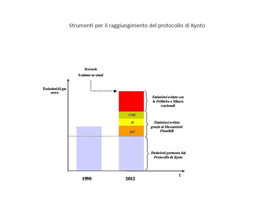 Strumenti per il raggiungimento del protocollo di Kyoto