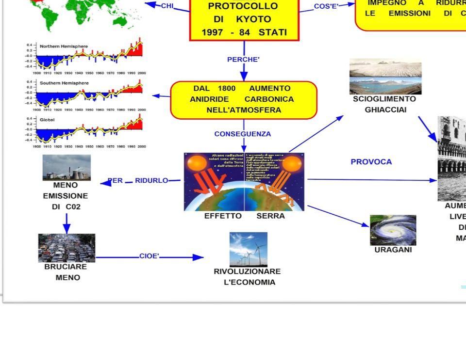 Italia In particolare l Italia ha l impegno di ridurre le emissioni nazionali complessive di gas serra nel periodo 2008-2012 del 6,5% rispetto all anno base (1990 per anidride carbonica,metano e protossido di azoto,1995 per i gas fluorurati).