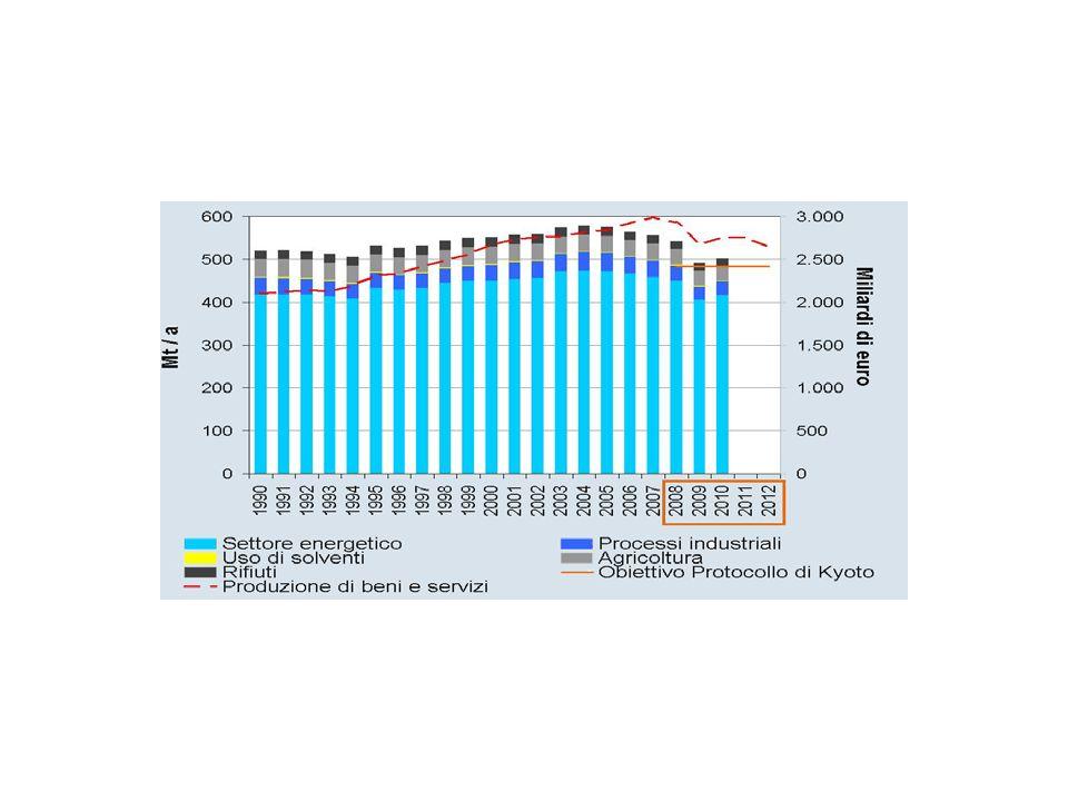 In linea con tali obiettivi è la Germania,mentre Regno Unito,Finlandia,Francia e Svezia nel 2008 hanno ridotto le emissioni oltre gli obiettivi fissati per il periodo 2008-2012.