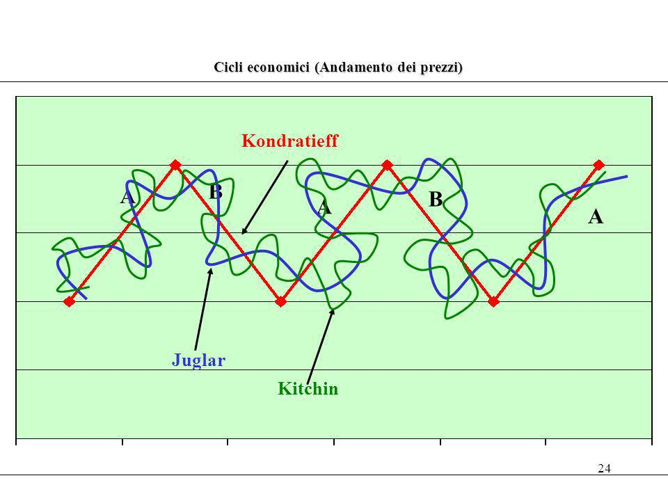 24 Cicli economici (Andamento dei prezzi) A B A B A Kondratieff Juglar Kitchin