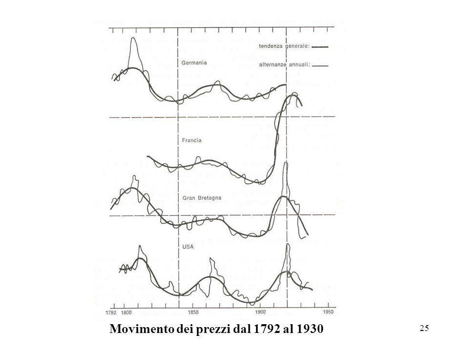 25 Movimento dei prezzi dal 1792 al 1930