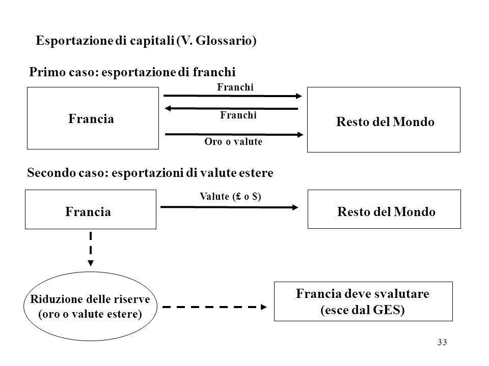 33 Esportazione di capitali (V. Glossario) Francia Resto del Mondo Franchi Oro o valute Primo caso: esportazione di franchi Secondo caso: esportazioni