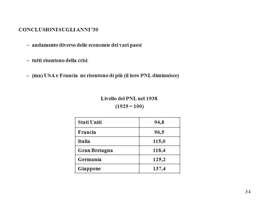 34 CONCLUSIONI SUGLI ANNI 30 –andamento diverso delle economie dei vari paesi –tutti risentono della crisi –(ma) USA e Francia ne risentono di più (il