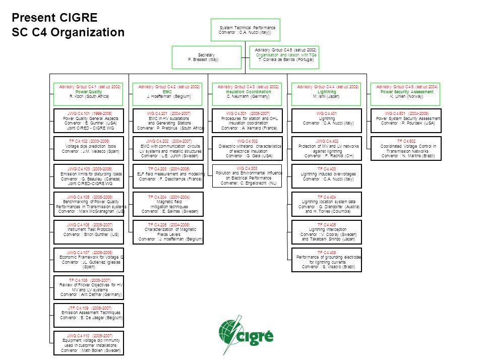 Riunione del comitato di studio C4 Advisory Group Reports AG C4.1: Power Quality ( R.