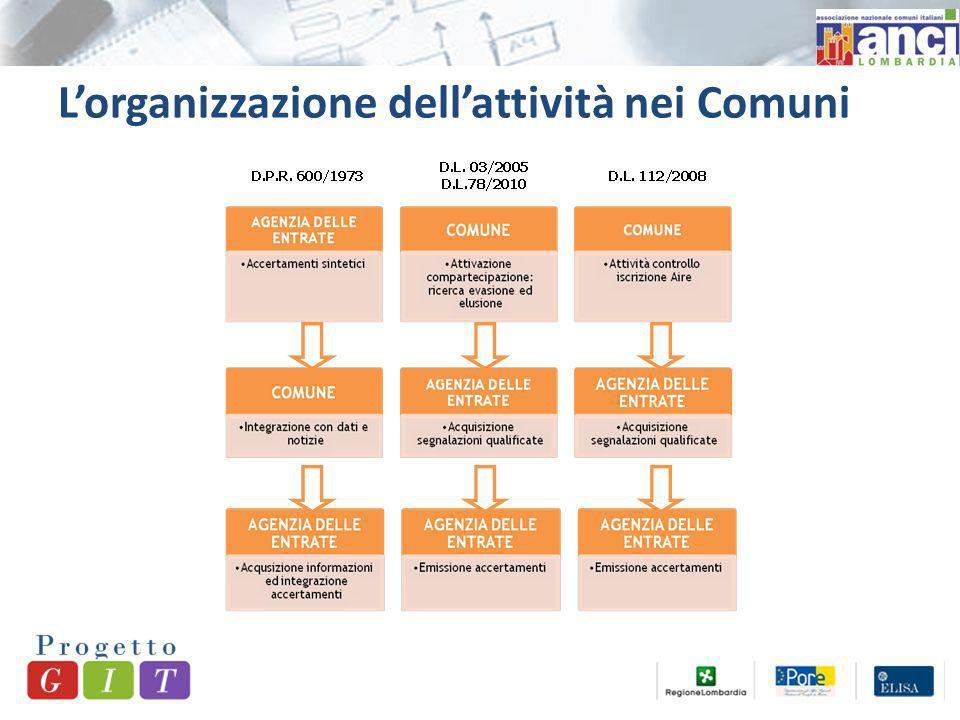 Lorganizzazione dellattività nei Comuni