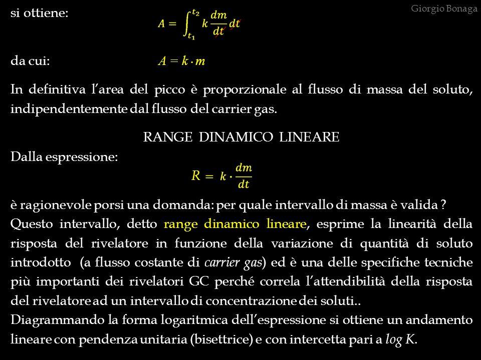 si ottiene: da cui: A = k. m In definitiva larea del picco è proporzionale al flusso di massa del soluto, indipendentemente dal flusso del carrier gas