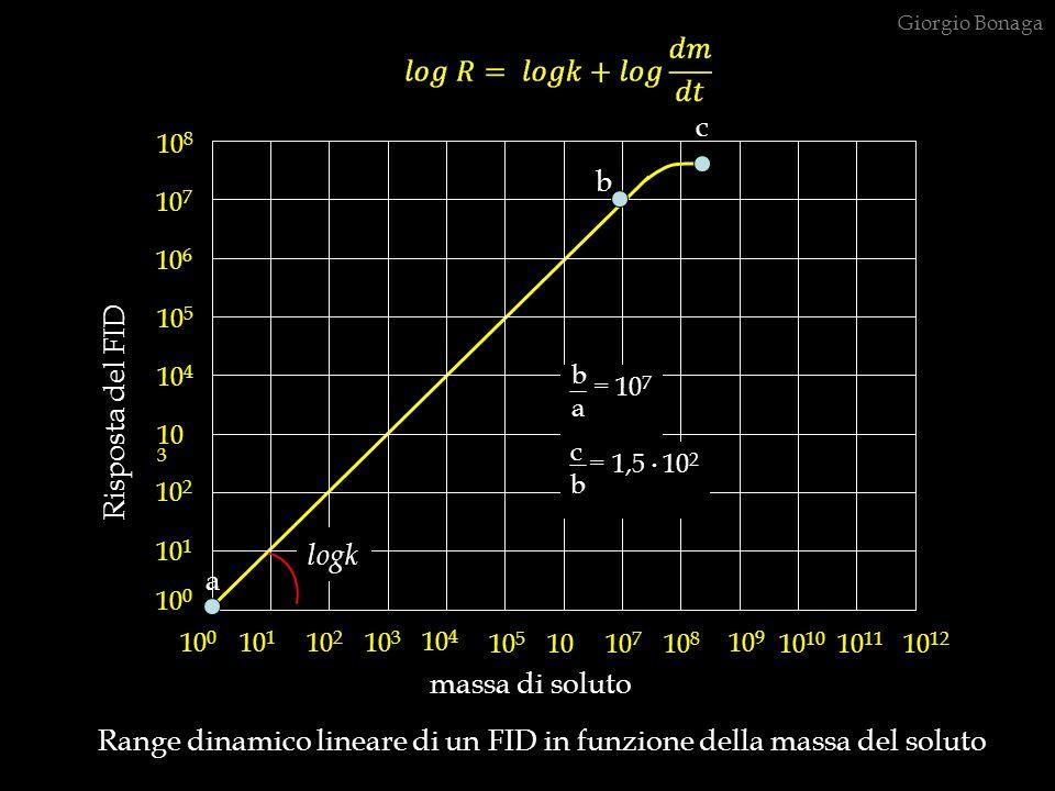 Range dinamico lineare di un FID in funzione della massa del soluto 10 0 10 1 10 2 10 3 10 4 10 5 10 6 10 7 10 8 10 9 10 10 11 10 12 10 0 10 1 10 2 10
