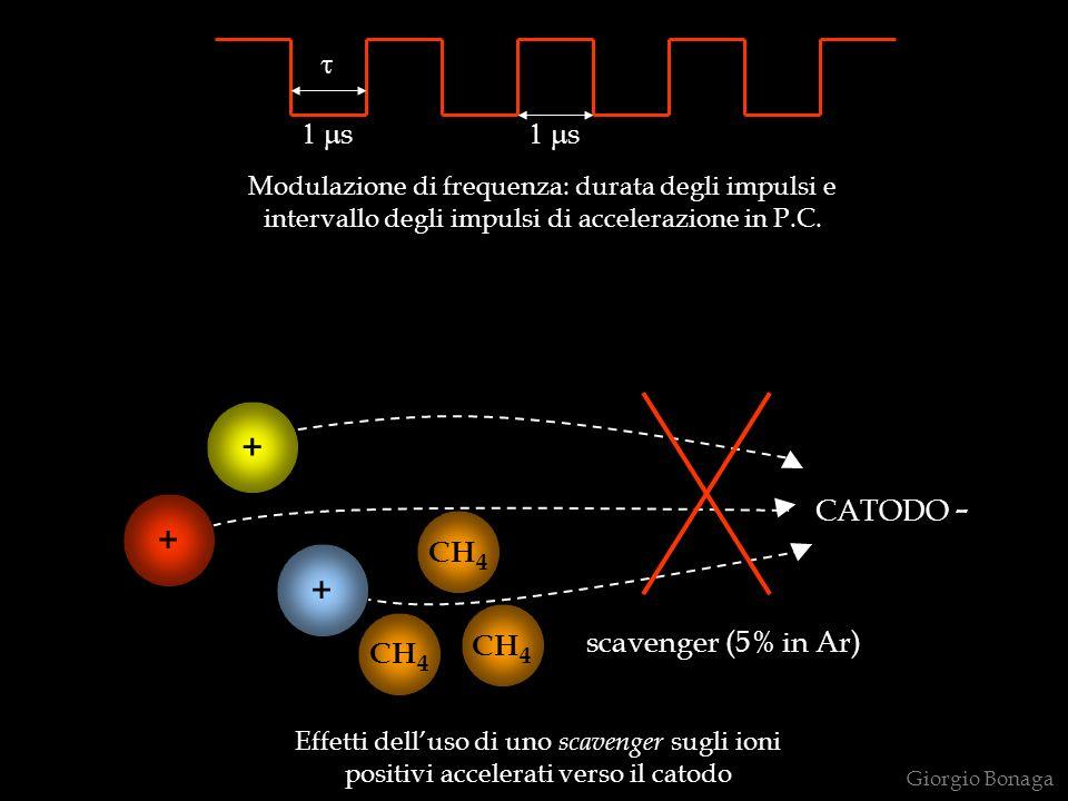 Modulazione di frequenza: durata degli impulsi e intervallo degli impulsi di accelerazione in P.C. CATODO - scavenger (5% in Ar) + + + CH 4 s s Effett