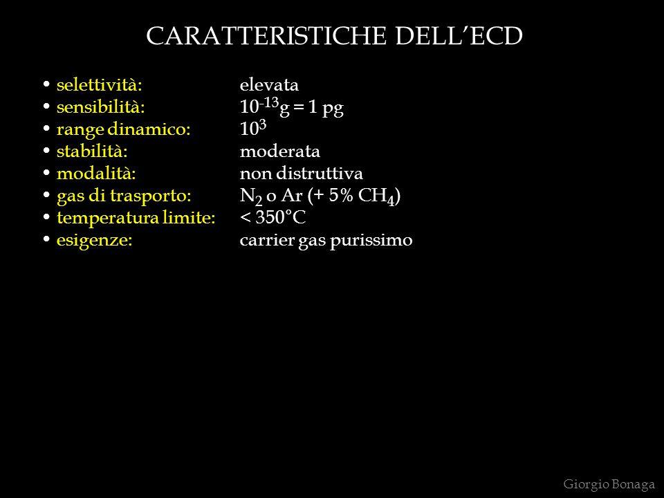CARATTERISTICHE DELLECD selettività: elevata sensibilità: 10 -13 g = 1 pg range dinamico: 10 3 stabilità: moderata modalità:non distruttiva gas di tra
