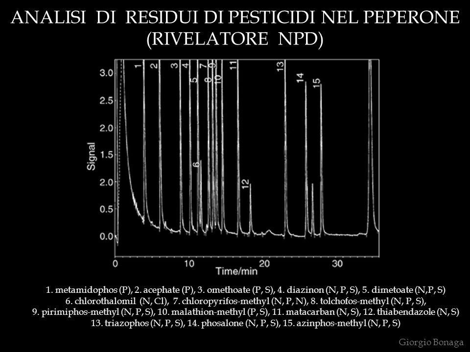 ANALISI DI RESIDUI DI PESTICIDI NEL PEPERONE (RIVELATORE NPD) Giorgio Bonaga 1. metamidophos (P), 2. acephate (P), 3. omethoate (P, S), 4. diazinon (N