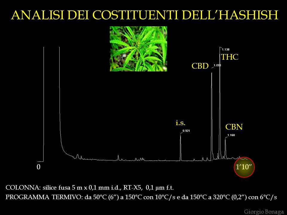 ANALISI DEI COSTITUENTI DELLHASHISH TH C 110 i.s. CBD THC CBN 0 COLONNA: silice fusa 5 m x 0,1 mm i.d., RT-X5, 0,1 µm f.t. PROGRAMMA TERMIVO: da 50°C